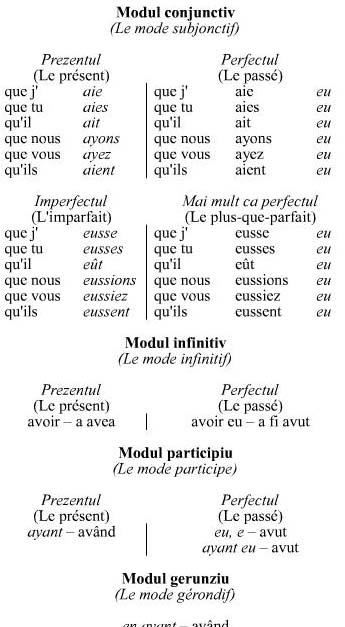 Is rencontrer an etre verb